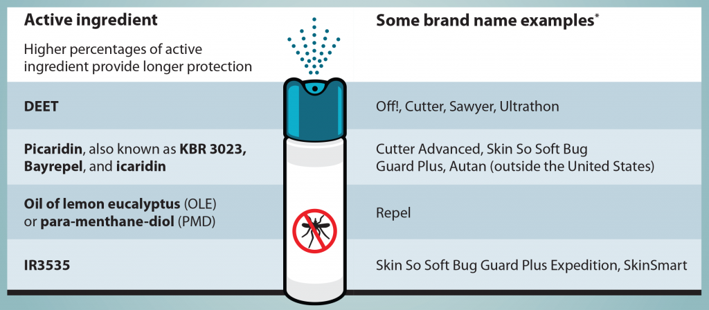 Insect Repellent Brand Examples
